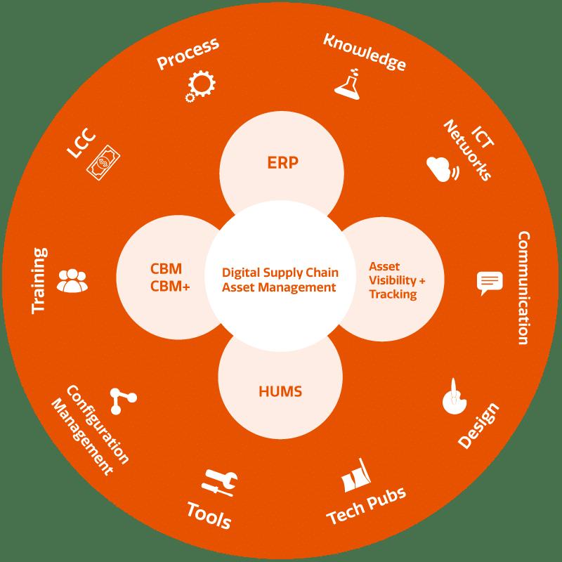 CBM Diagram | ECLIPS Logistics
