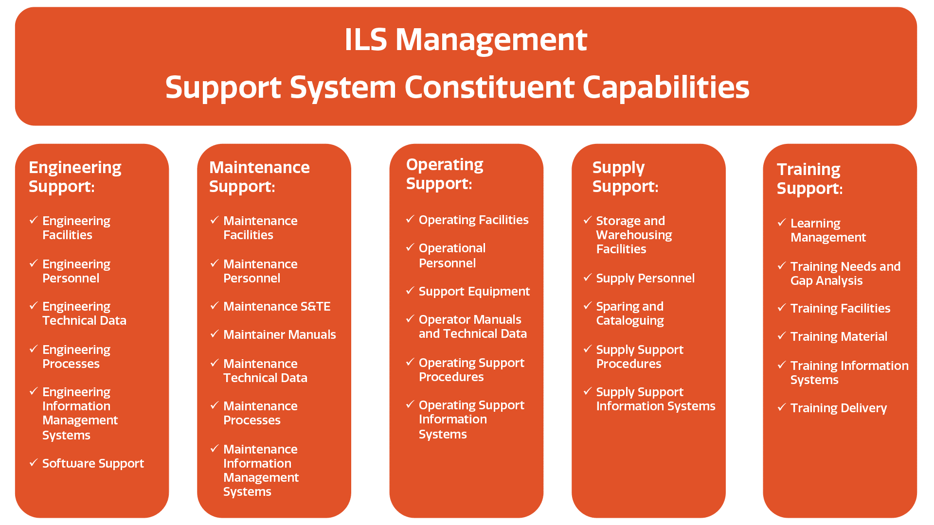 ILS Management | ECLIPS Logistics