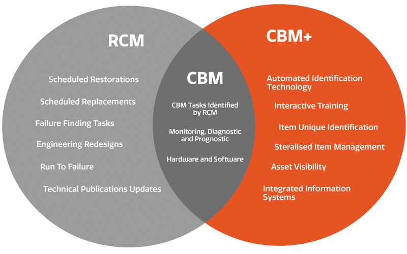 RCM & CBM | ECLIPS Logistics